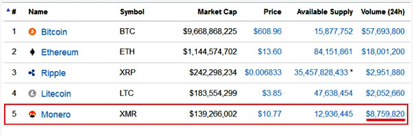 Cryptocurrency Market Capitalizations Monero 2016