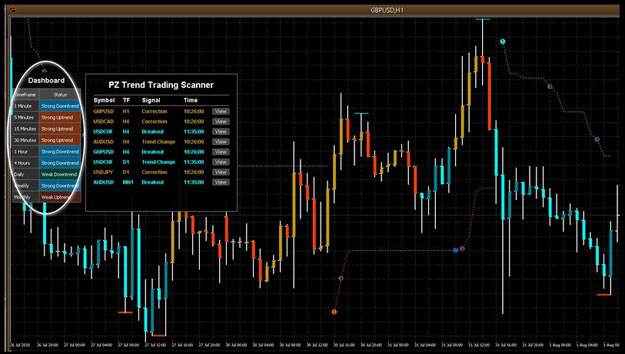 Dashboard PZ Trend Trading