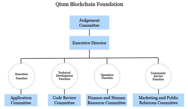 Схема работы Qtum Blockchain Foundation в Сингапуре