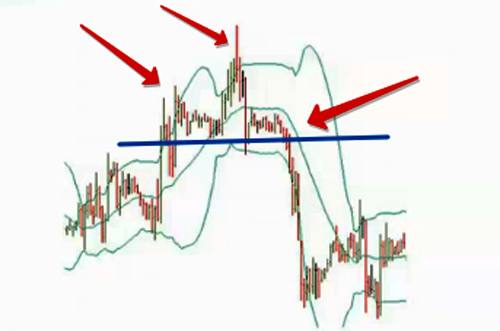 Bollinger bands analysis
