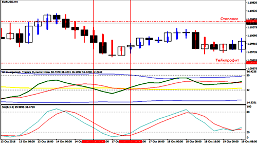 Trading Made Simple strategy Forex